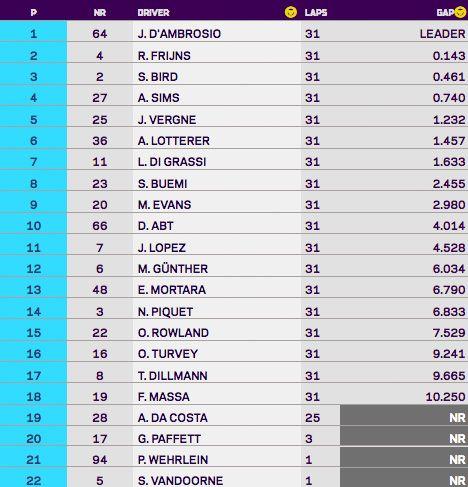 2019 Marrakesh ePrix race results
