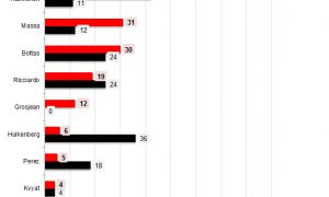 2014 v 2015: Driver comparisons