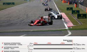 Slamming on the brakes: F1's biggest braking points