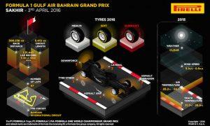 2016 Bahrain Grand Prix preview