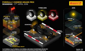 2016 Chinese Grand Prix preview