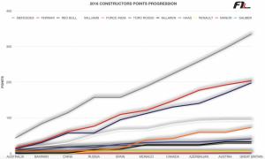 2016 constructors points progression