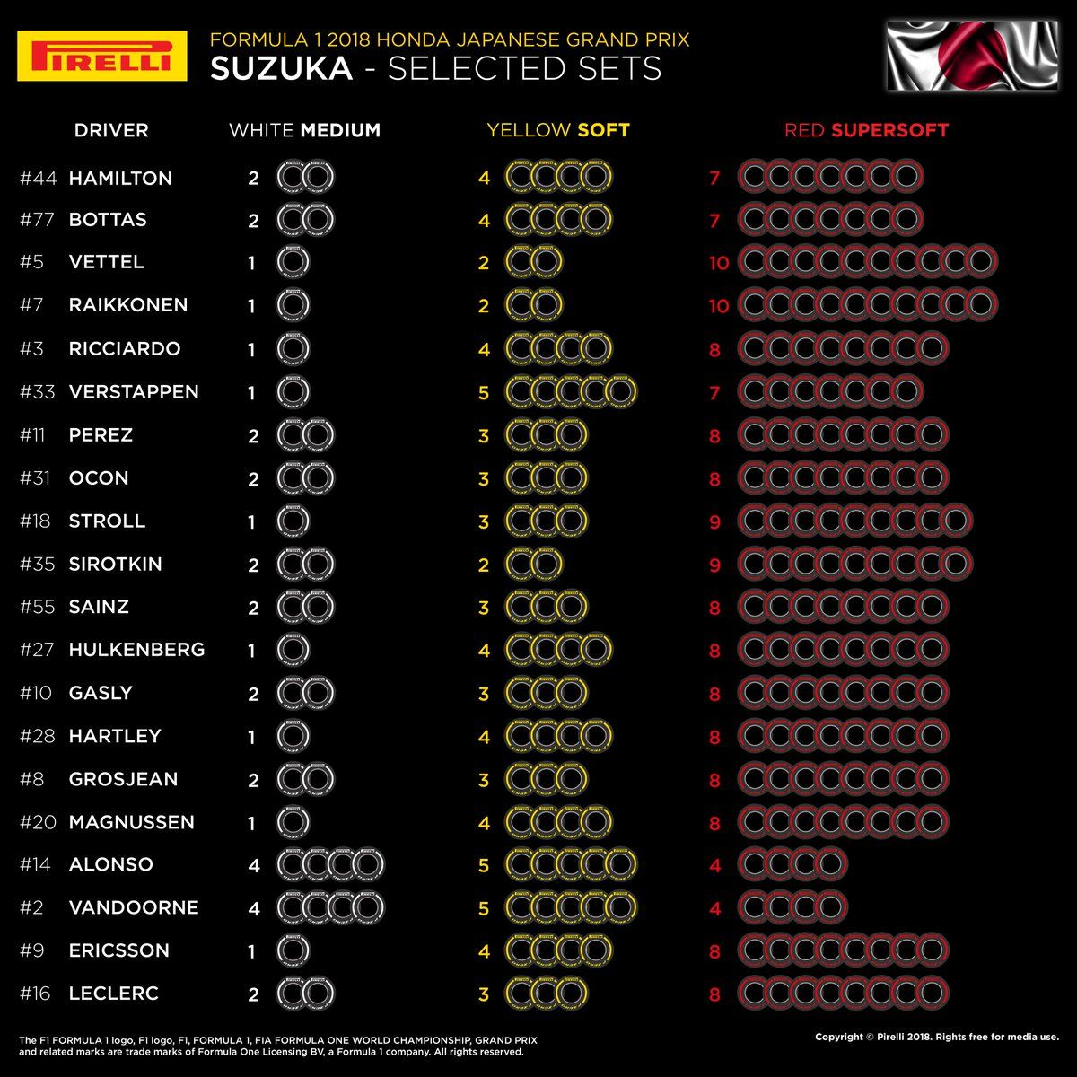 2018 Japanese Grand Prix tyre allocation infographic