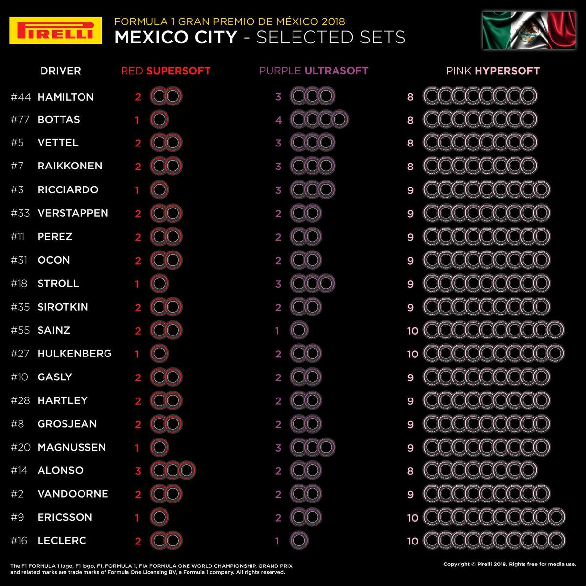 Infographic showing tyre selections for the 2018 Mexio Grand Prix