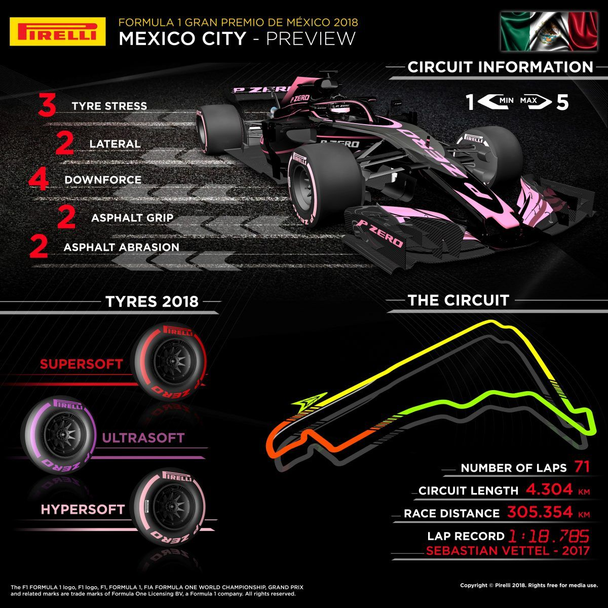 In a nutshell: which tyres for the Mexican Grand Prix?