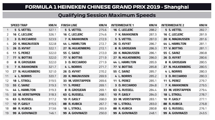 Shanghai Speed Trap: who is the fastest of them all?