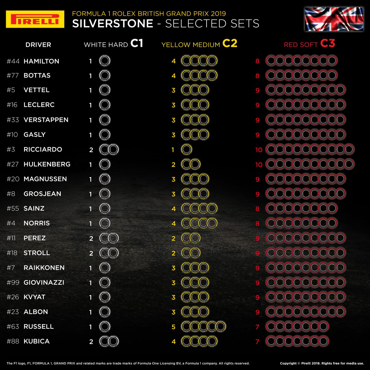 Imagini pentru british gp tyre choice 2019