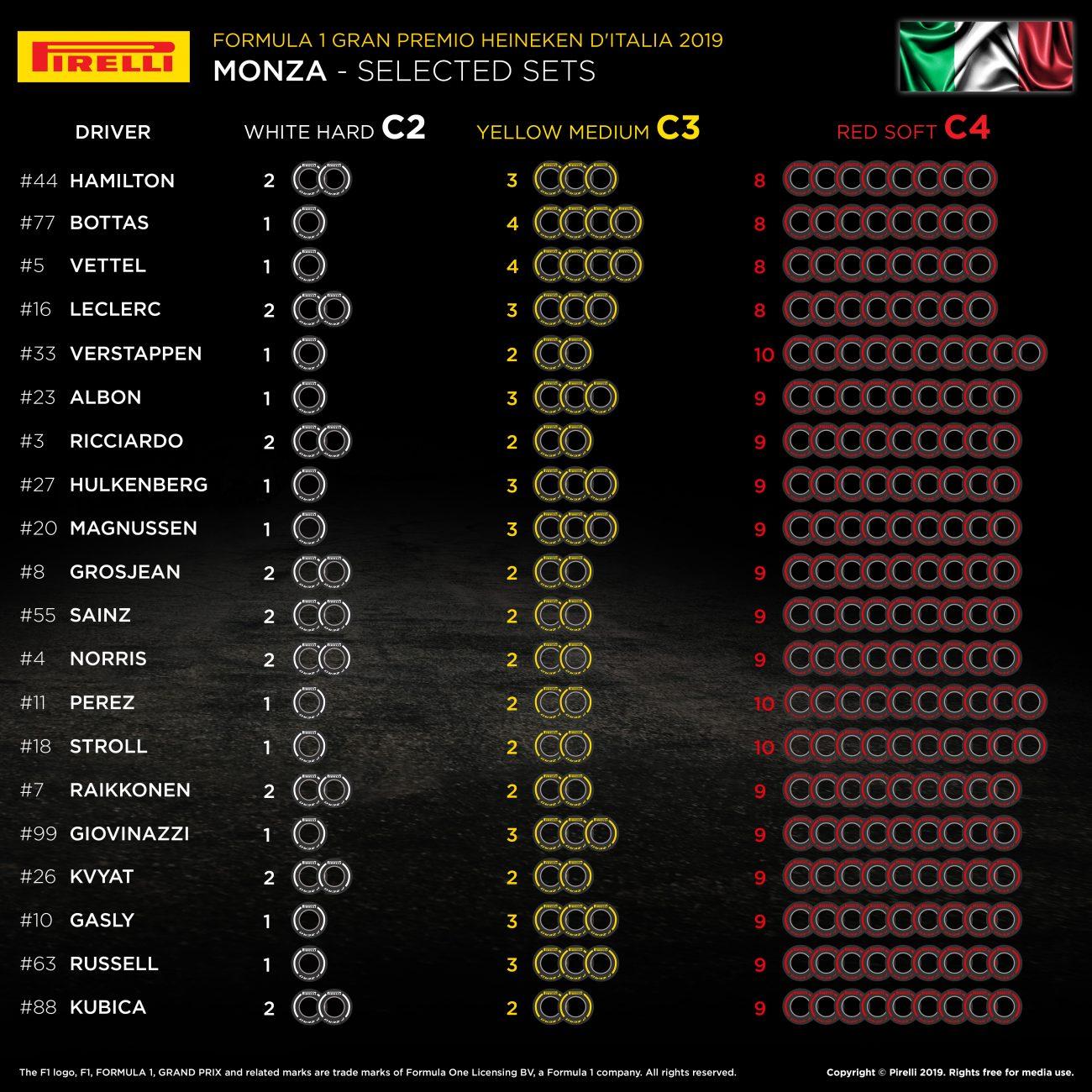 Slikovni rezultat za pirelli monza 2019 tyre allocation