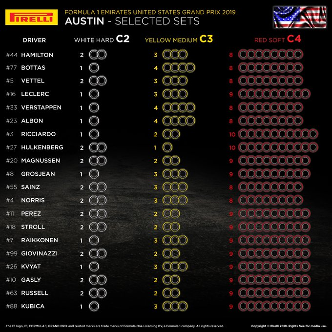 Pirelli tyre allocations for the 2019 United States Grand Prix