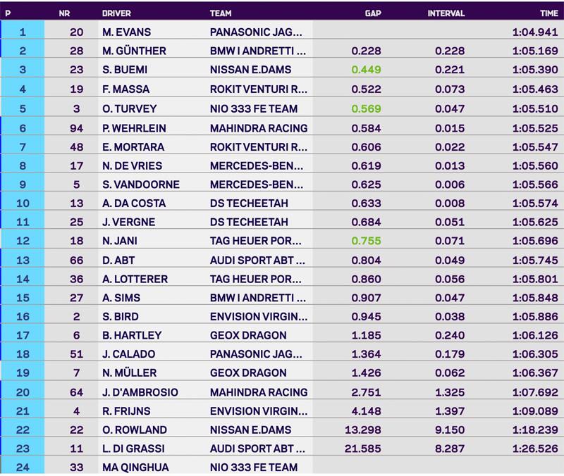 2020 ABB FIA Formula E Santiago e-Prix qualifying results