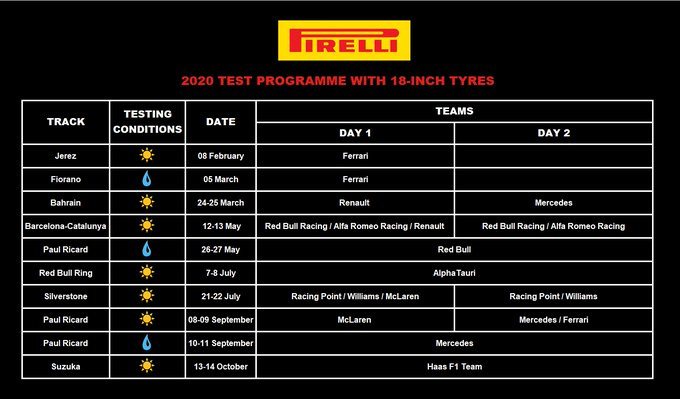Pirelli's 2020 tyre testing programme for the new 18-inch compounds being introduced in 2021