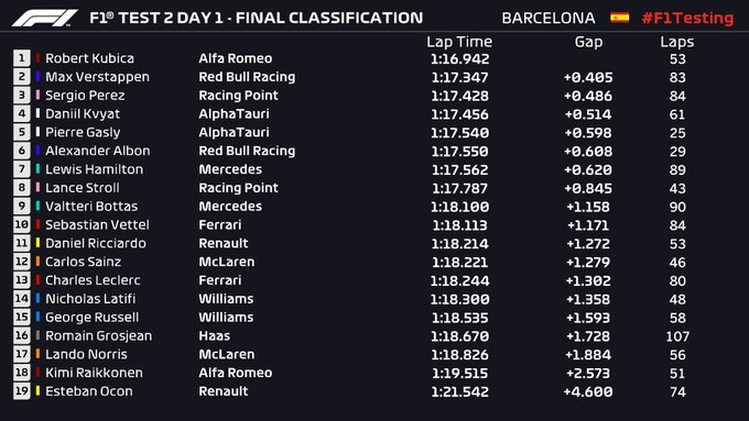 Final times from day 1 of the second week of pre-season testing at the Circuit de Barcelona-Cayalunya. February 26 2020.
