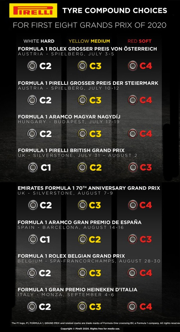 Pirelli tyre allocations for the first eight rounds of the 2020 Formula 1 world champions.