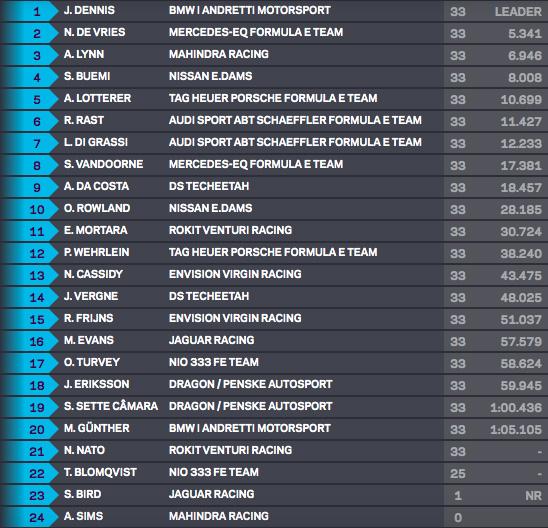 Final race classification - 2021 London E-Prix, London ExCel Centre, Saturday July 24.